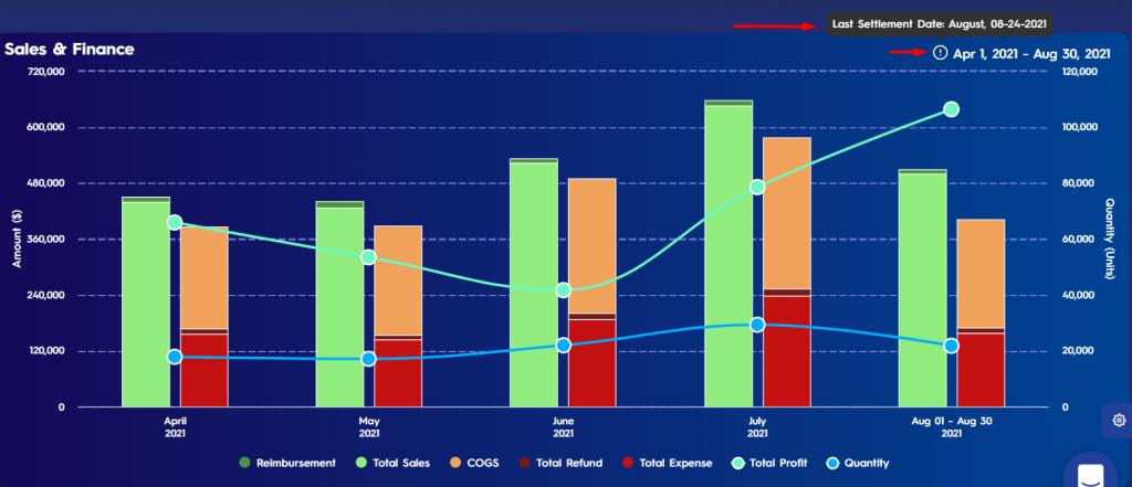 Figure 1 Info Icon On Sales Finance Chart