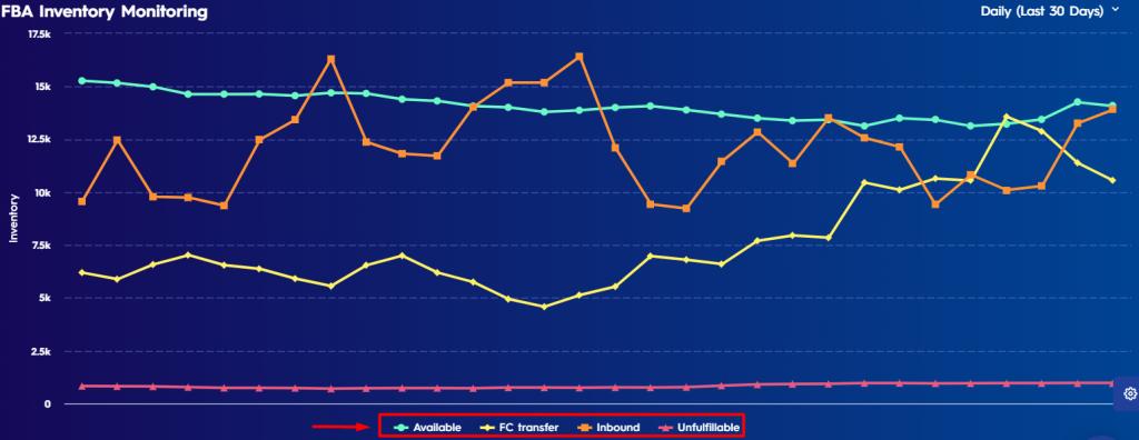 Figure 1 Color Representation On Fba Inventory Monitoring Graphic