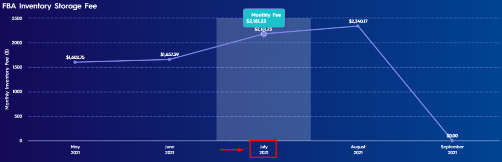 Figure 2 Pop Up Text Showing Monthly Fee On Fba Inventory Fee Graph