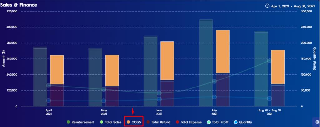 Figure 3 Emphisazed Data On Sales Finance Chart