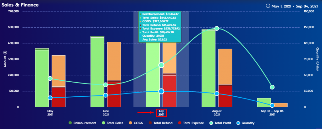 Figure 5 Detailed Pop Up List On Sales Finance Chart